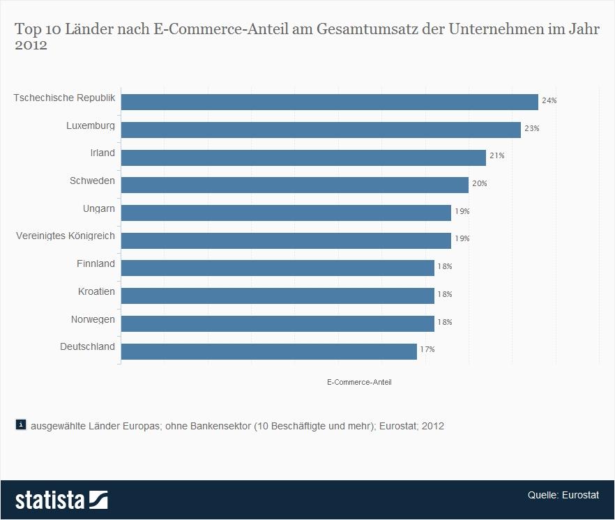 Top 10 Länder nach E-Commerce-Anteil am Gesamtumsatz der Unternehmen im Jahr 2012