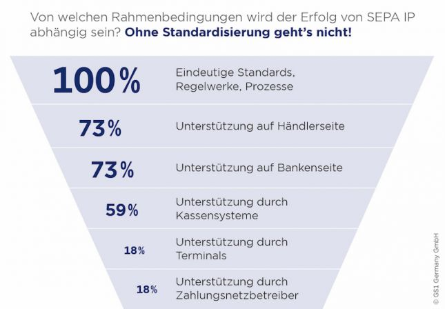 Sepa Instant Payments im Handel brauchen Standards