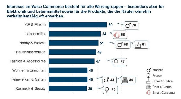 Voice-Commerce ist quer durch alle Warengruppen interessant.
