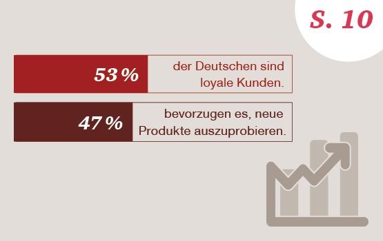 Die Kundenloyalität in Deutschland ist im internationalen Vergleich sehr gering ausgeprägt.