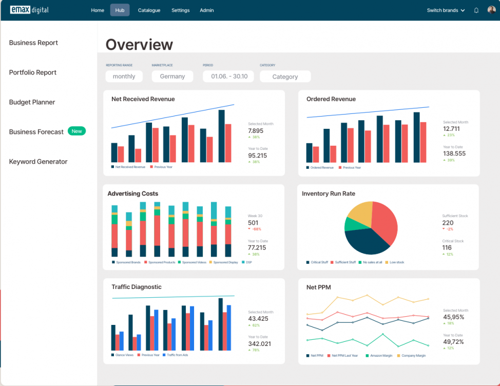 Der Amazon Analytics Hub von Emax digital zeigt Sellern und Vendoren alle relevanten Metriken ihres Amazon-Geschäfts auf einen Blick.